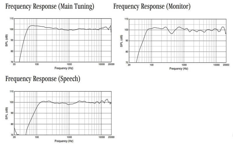 Thông số kỹ thuật loa JBL SRX812P