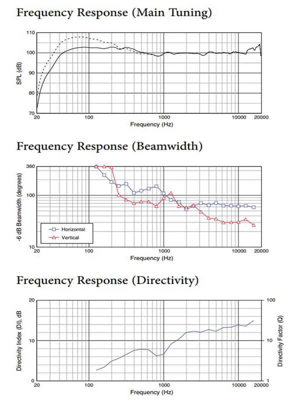 Thông số kỹ thuật loa JBL SRX835