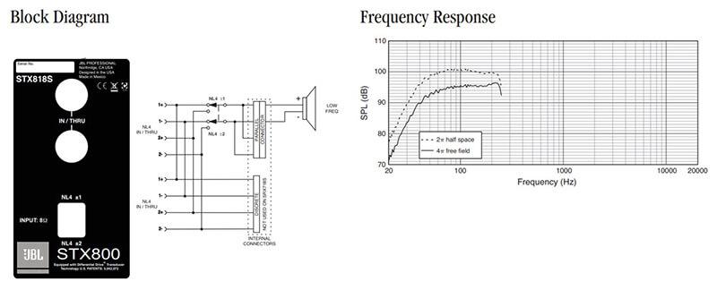 Thông số kỹ thuật loa JBL STX818S