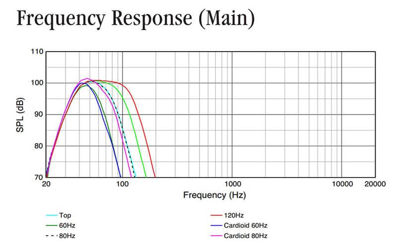Thông số kỹ thuật loa sub JBL SRX828SP