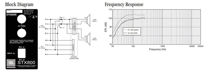Thông số kỹ thuật loa sub JBL STX828S