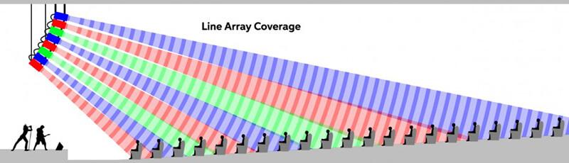 Độ phủ âm loa array