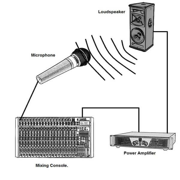 Chu kì của âm thanh phản hồi - Feedback