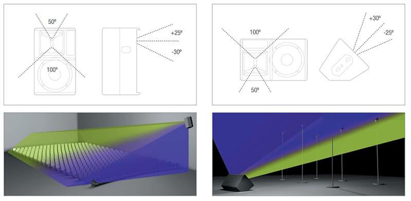 Độ phân tán của loa Nexo PS10