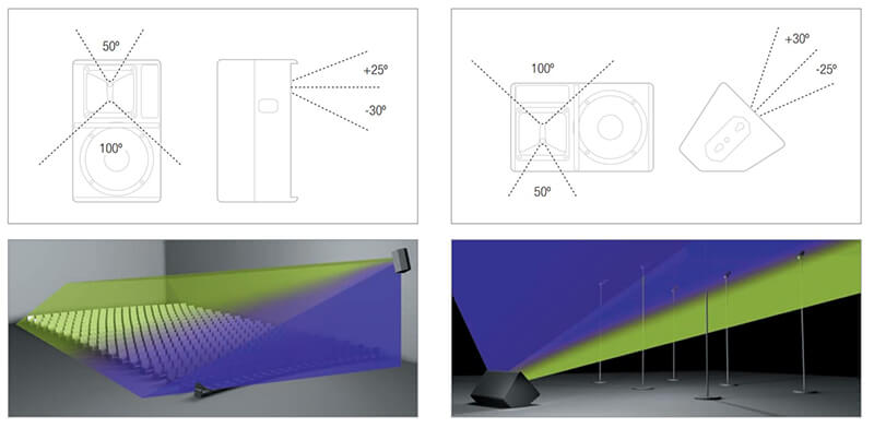 Độ phân tán của loa Nexo PS8