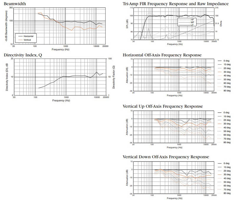 Các thông số về tần số của Loa JBL PD6322