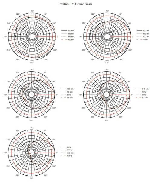 Thông số kỹ thuật Loa JBL PD6322