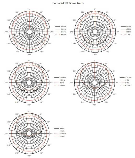 Thông số kỹ thuật của Loa JBL PD6322