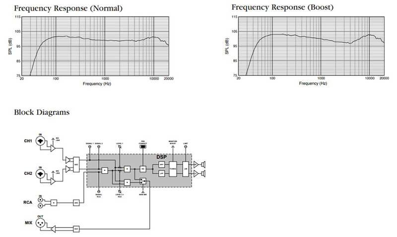 Thông số kỹ thuật của Loa JBL PRX835W