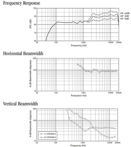 Thông số kỹ thuật của Loa JBL VRX928LA