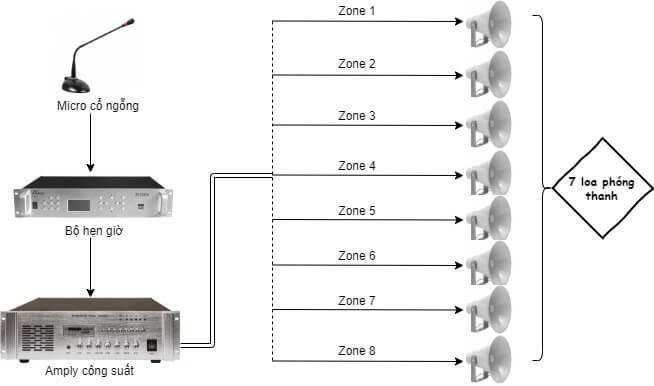 Sơ đồ cấu hình âm thanh nhà xưởng 2000 - 3000 m2